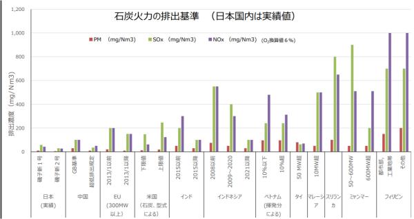 日本は電源開発(Jパワー)の最新型USC