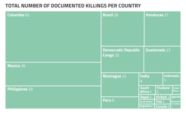 殺された人の国別の分布