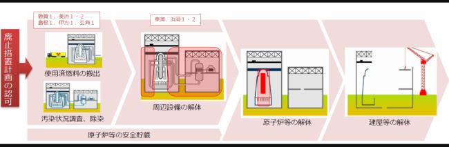 廃炉作業のプロセス(経産省資料より)