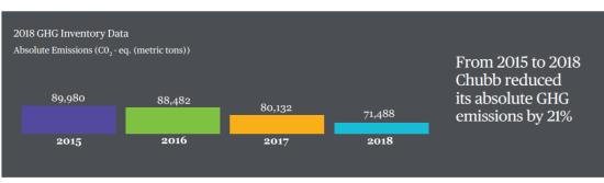 Chubbの自社のCO2排出削減の推移