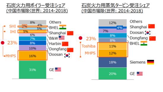 石炭火力用タービン市場の各社シェア