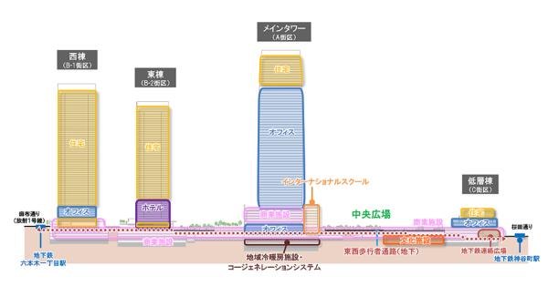 「虎ノ門・麻布台プロジェクト」の概念