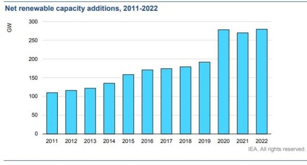 世界の再エネ事業の年間新規導入量の推移と予測