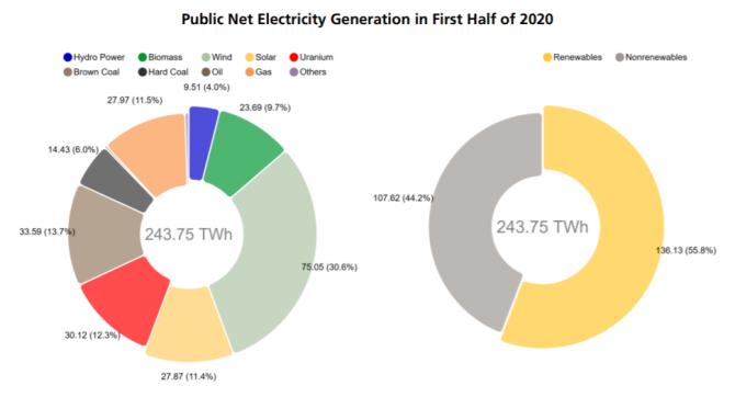 2020年上半期の発電量の割合