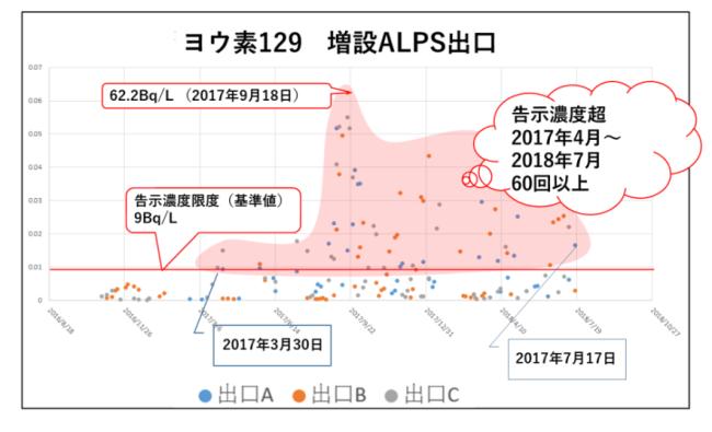 ALPSの出口でのヨウ素129の濃度の動向。FOEの作図