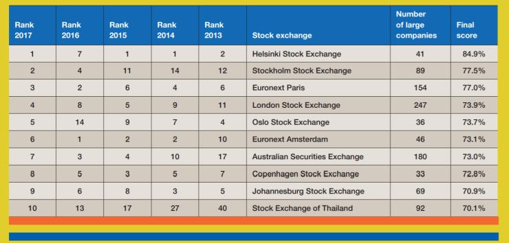 世界の証券取引所の「2017年サステナビリティ情報開示ランキング ...