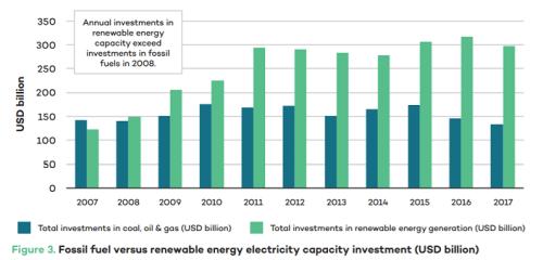 化石燃料事業と再エネ事業の投資額の推移
