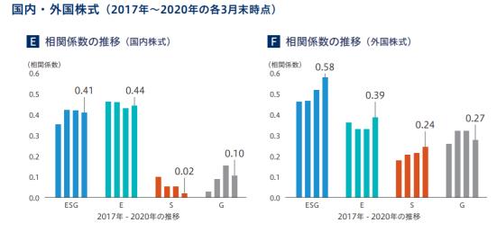 国内株式と外国株式での相関性の推移