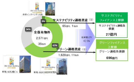 ジャパンエクセレント投資法人のグリーン資産の概要
