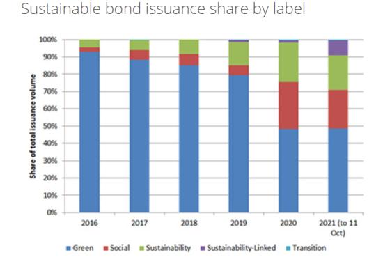 各サステナブルボンドの毎年の発行シェアの推移