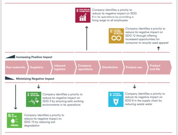 アパレル産業のバリューチェーンを通じたSDGsのリスクと相互連携の流れ