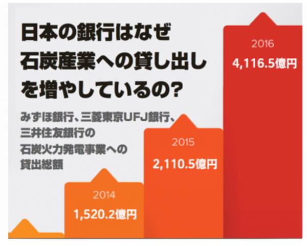 350Japanによる3メガバンクへの指摘