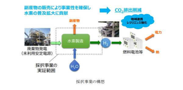 廃棄物発電からのグリーン水素製造プロセス