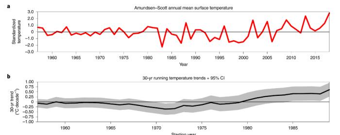 30年間の南極極点の気温の変化。明らかに1980年以降に上昇している