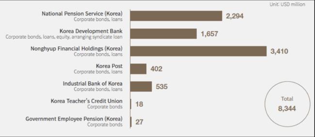 韓国公的金融機関の国内での石炭火力発電事業への融資状況