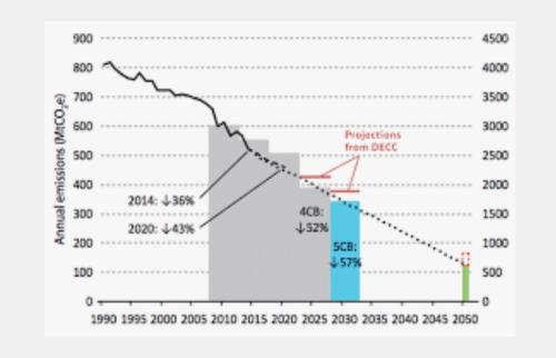 2050年まで段階的に「カーボンバジェット」を設定しながらネットゼロを目指す英国方式