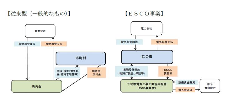 ESCO2キャプチャ