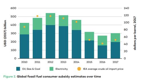 グローバルな化石燃料補助金の推移