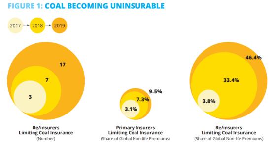石炭関連事業に対する保険引き受けの状況