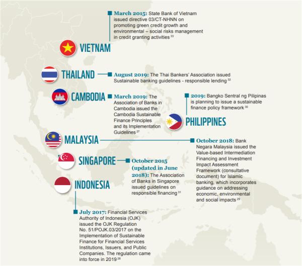 東南アジア各国の気候変動対策の動向