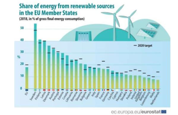 EUの国別再エネ目標と発電量。オランダは最下位(2018年データ)