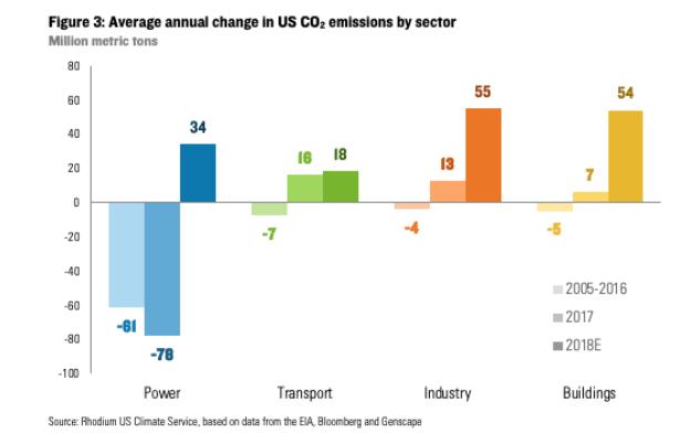 セクター別のCO2排出量の変化