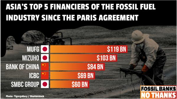 アジアでの「石炭投融資金融機関」は日本と中国勢で占められる