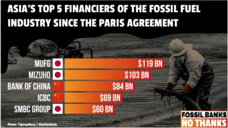 環境NGOの報告書「化石燃料ファイナンス成績表2020(Banking on Climate Change 2020)」より