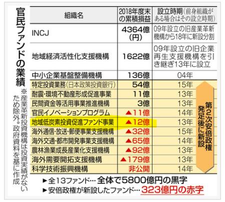 東京新聞10月30日朝刊より