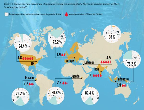 主要地域での飲料水中のプラスチック含有率と含有量
