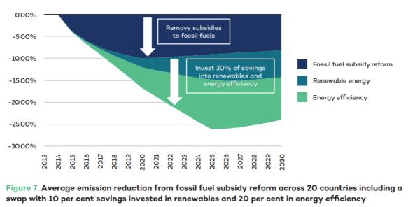 化石燃料補助金削減と再エネ補助金増の「補助金スワップ」でCO2削減効果は倍増する