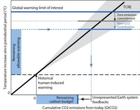 残りの排出量を同抑制するか