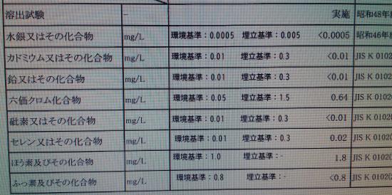 輸入木質ペレットの成分分析結果の一部