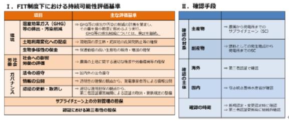 図2.バイオマス持続可能性ワーキンググループ中間整理(概要)(第150回調達価格等算定委員会資料2)