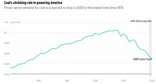 石炭への発電需要の変化