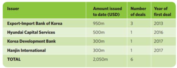 韓国のこれまでのグリーンボンド発行事例