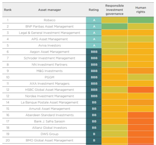 責任投資ガバナンスと人権配慮を合わせたスコアリングランキング上位20位