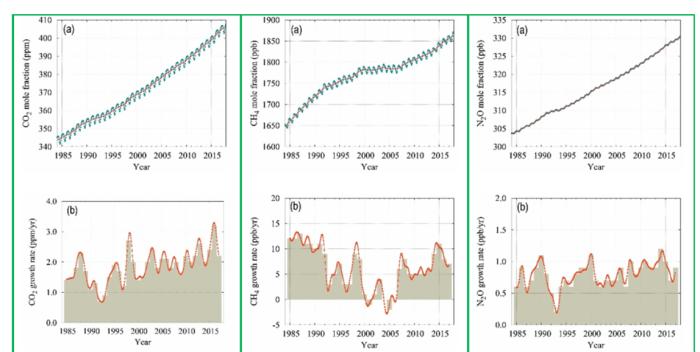 温暖化ガスの増加状況(左からCO2、メタン、N2O)
