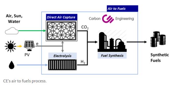 大気中のCO2から燃料を作り出す流れ