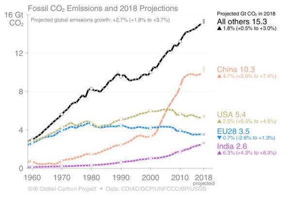 2017年の世界の排出量上位4カ国・地域の推移。4カ国で世界全体の 58%を排出。中国(27%), 米 (15%), EU28 (10%), インド(7%)
