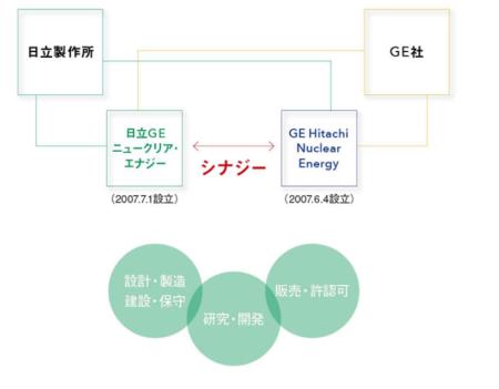 GE日立ニュークリアエナジーの連携図