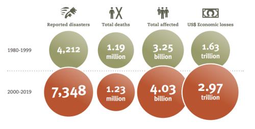 2000年前の20年間と、以後の20年間の災害発生被害の比較