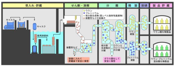使用済み核燃料の再処理工程(日本原燃の説明)