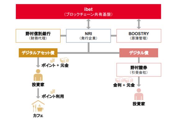 ブロックチェーン技術を使ったデジタルアセット債の仕組み