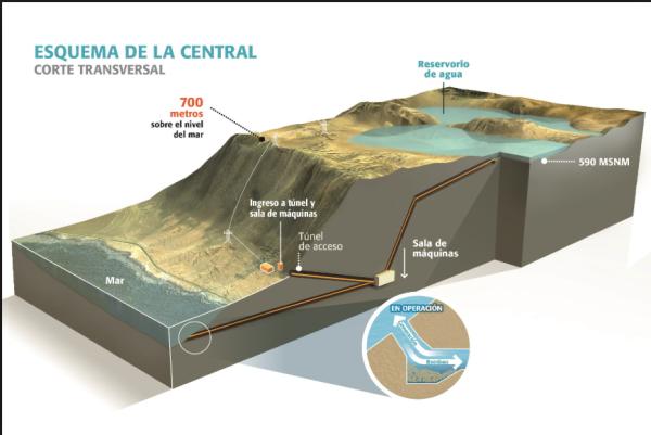 海水揚水発電所の全体像