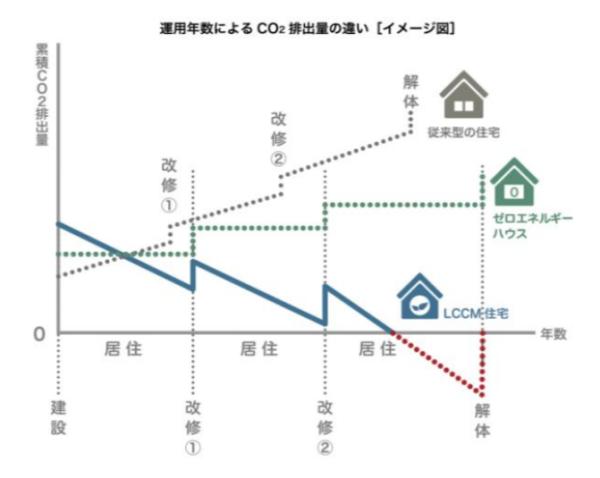 ライフサイクルでのCO2排出量のイメージ