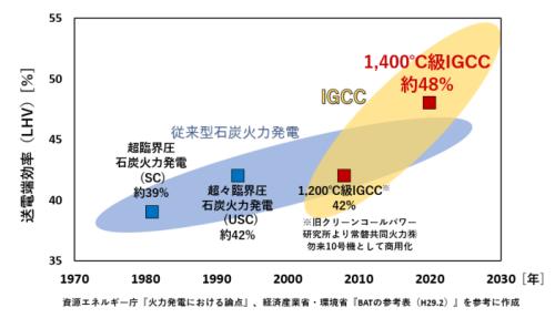 石炭火力発電の効率の推移