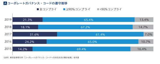 日本企業のコンプライ&エクスプレインの状況