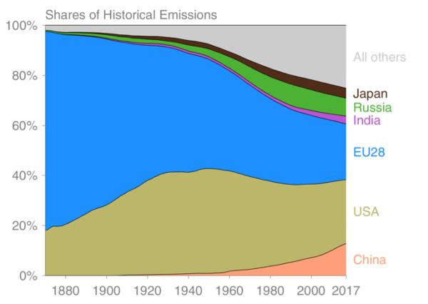 1870年~2017年の累積CO2排出量