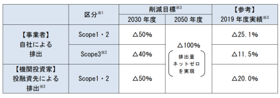 明治安田生命のCO2削減目標